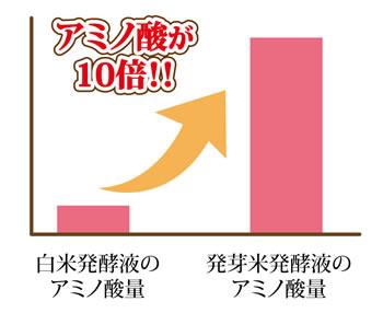 発芽米発酵液のアミノ酸量は白米の10倍